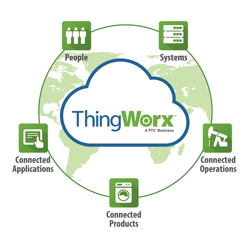 About ThingWorx