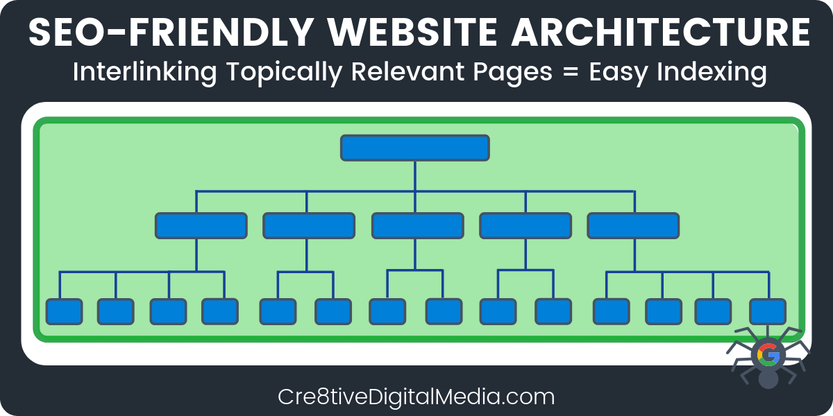 SEO-Friendly Website Structure