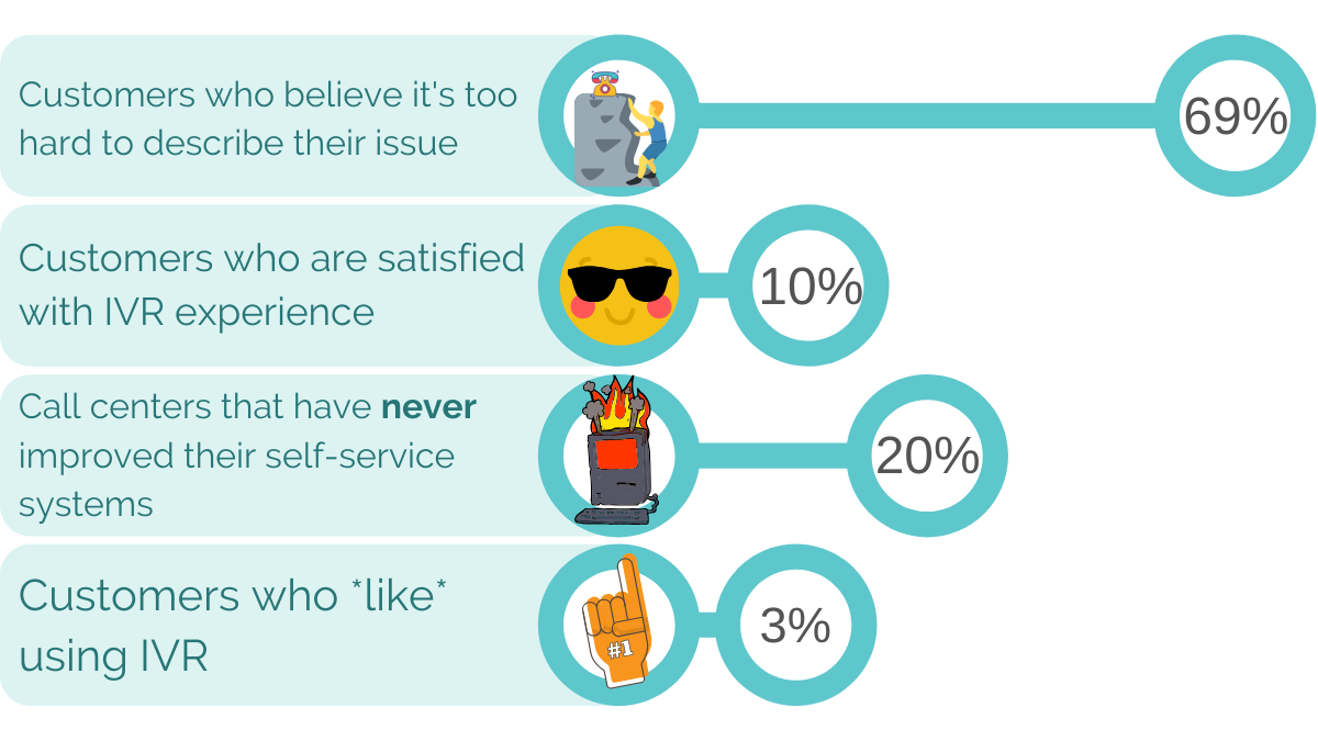 Opinions of customers on IVR