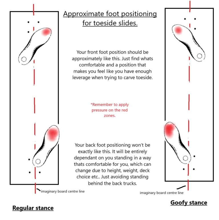 toeside weight and pressure positioning