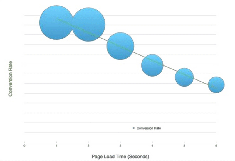 website performance monitoring: load times while browsing