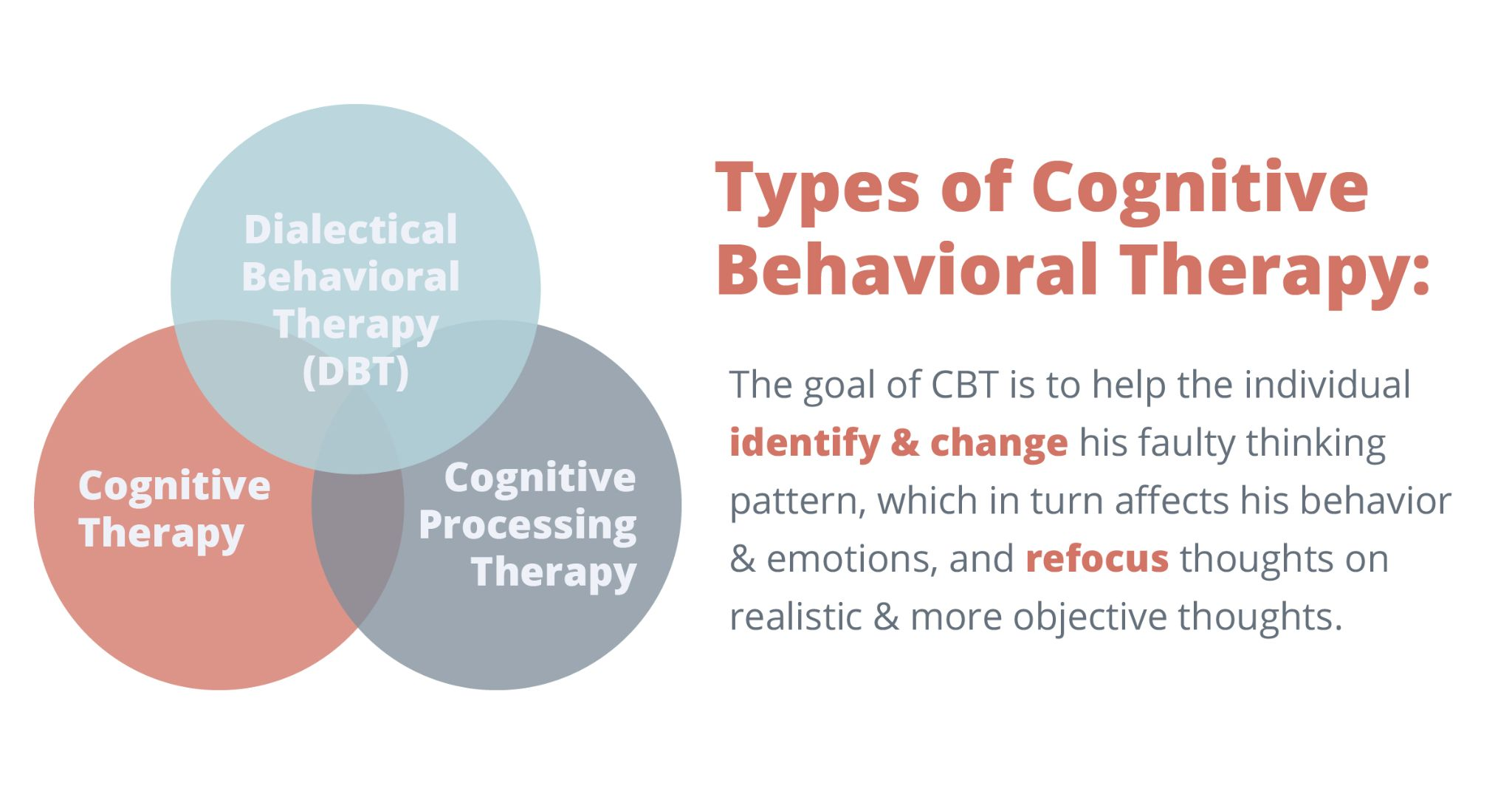 Types of cognitive behavioral therapy: The goal of CBT is to help the individual identify and change his faulty thinking pattern, which in turn affects his behavior & emotions, and refocus thoughts on realistic& more objective thoughts.