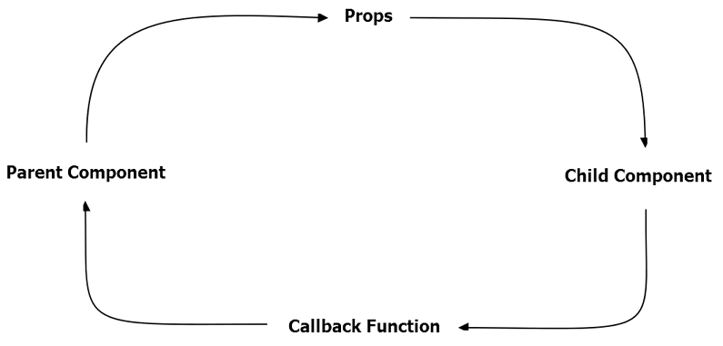 Callback functions in React. It had been a while since I built… | by Jason Arnold | Medium