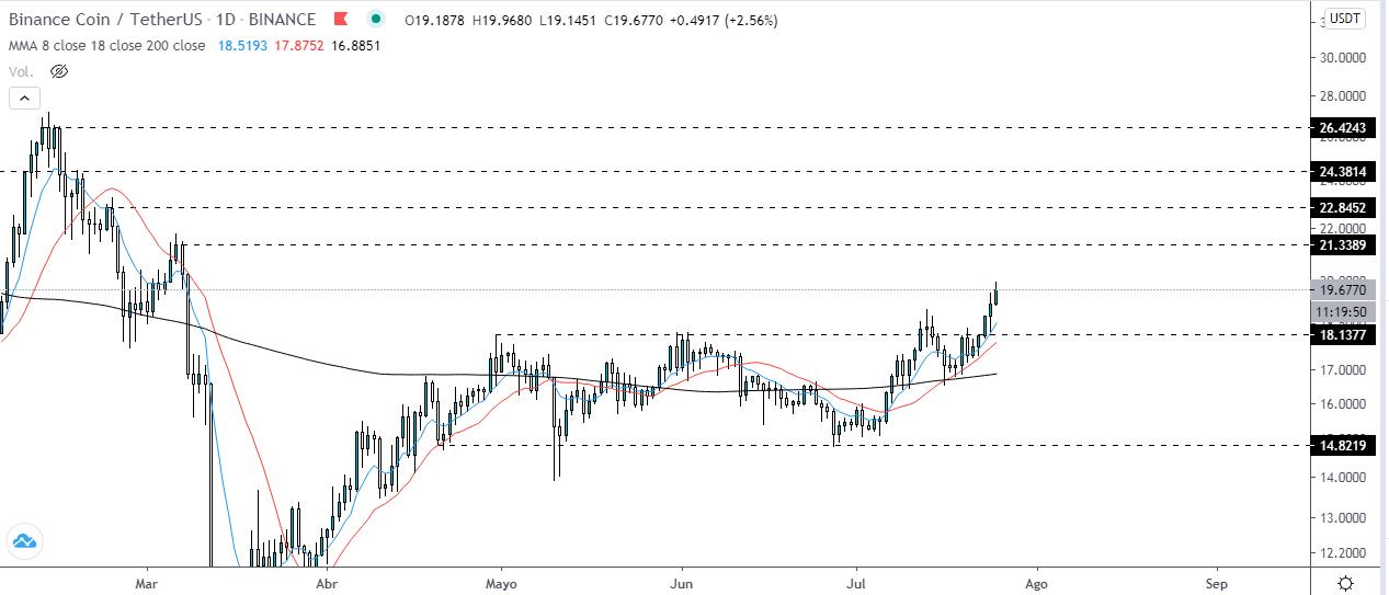 Gráfico diario Binance Coin vs USD Tether. Fuente: TradingView