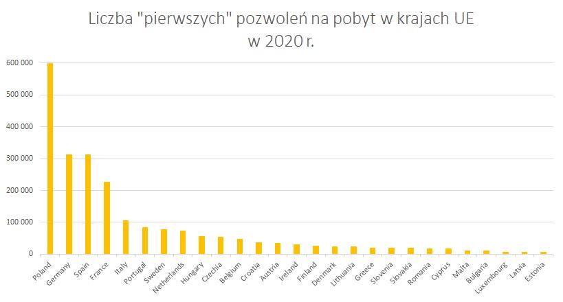 Liczba pierwszych zezwoleń na pobyt w krajach UE