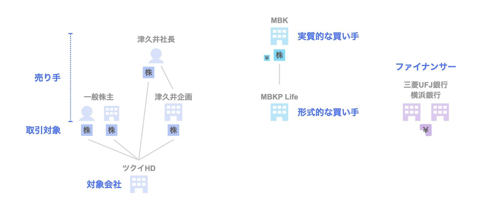 投資事例:MBKパートナーズによるツクイホールディングスへの投資の関係者