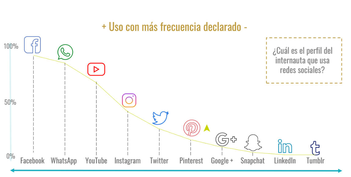 Conectados 24/7. Apps