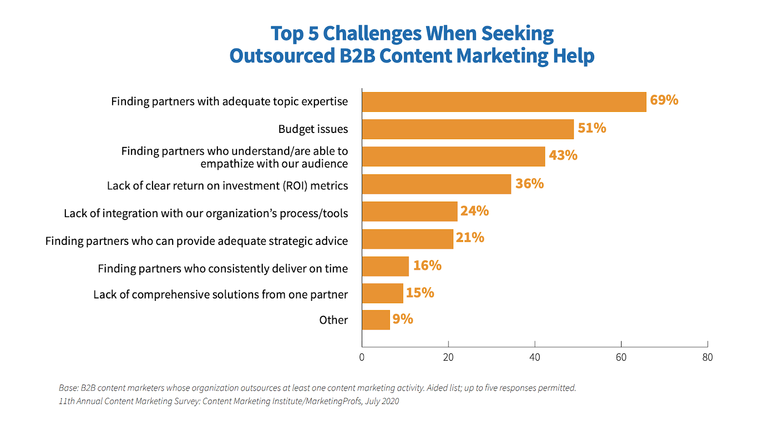 Top 5 challenges when seeking outsourced B2B content marketing help