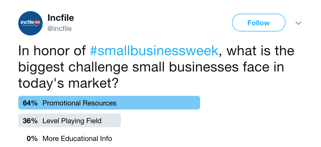 Poll Results: Biggest Challenge Small Businesses Face
