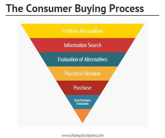 Consumer-Buying-Process.jpg