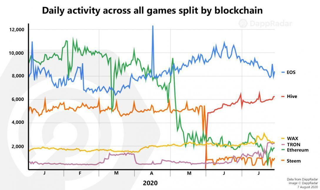 https://dappradar.com/blog/static/6197a6835e1e9860ebb1254ccb7e685d/77c88/bga-dappradar_daily-activity-all-games-split-by-blockchain_july2020-copy-1088x646.jpg