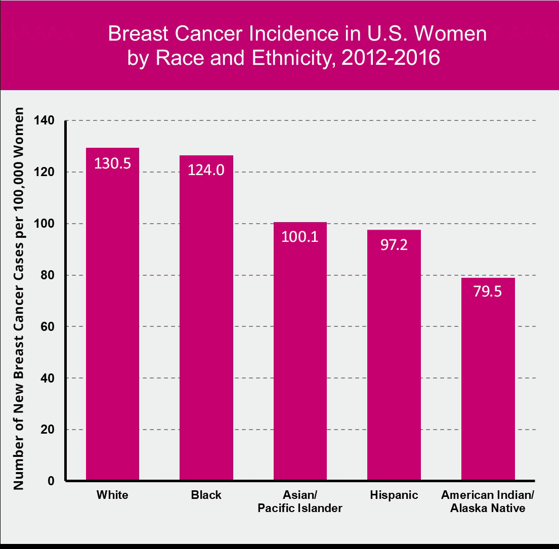 Graph of breast cancer incidence rates from 2012-2016, by race. White 130.5 Black 124.0 Asian/Pacific Islander 100.1 Hispanic 97.2 American Indian/Alaska Native 79.5 Data available at linked URL