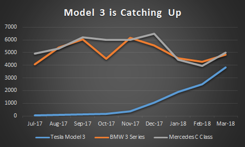 Model 3 is Catching Up