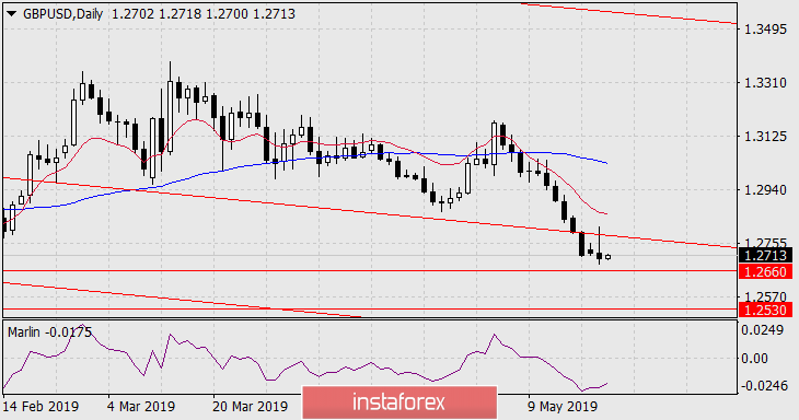 Forecast for GBP/USD on May 22, 2019