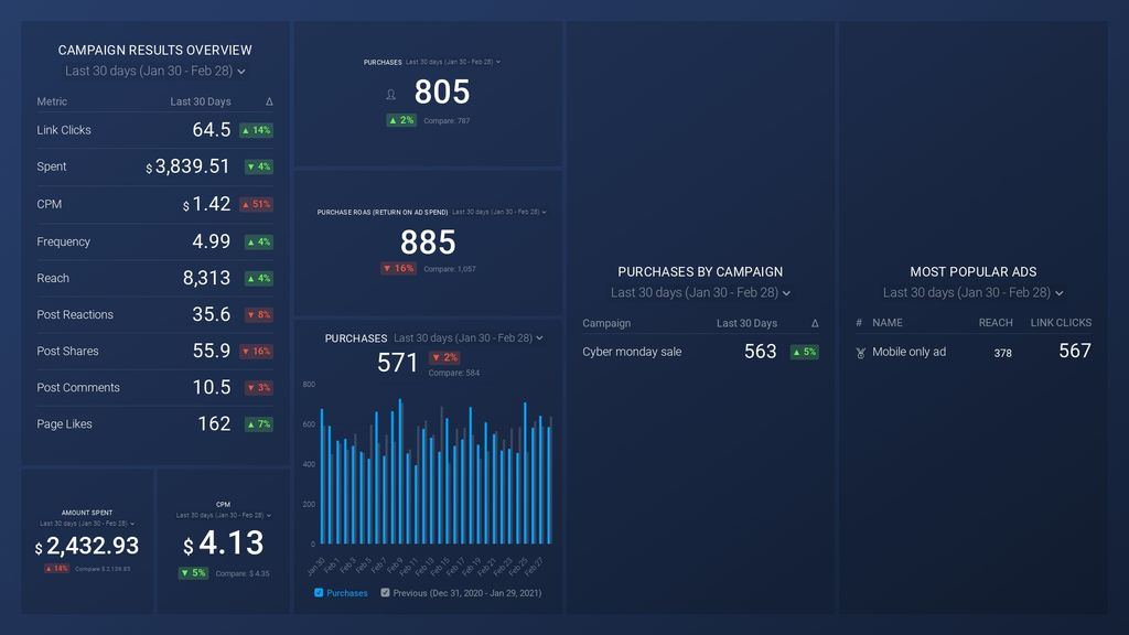 Databox's Website Conversions dashboard