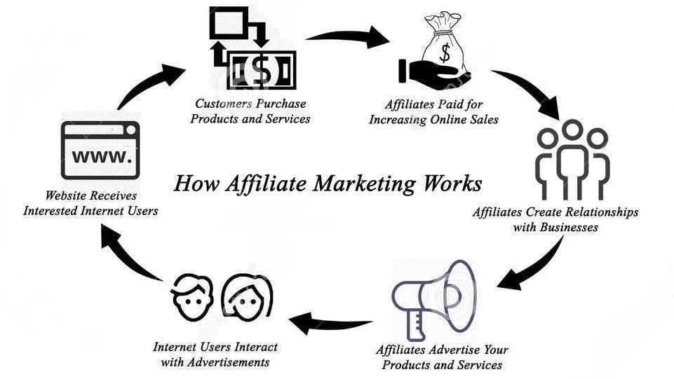 What is affiliate marketing? and how to make money with affiliate marketing?