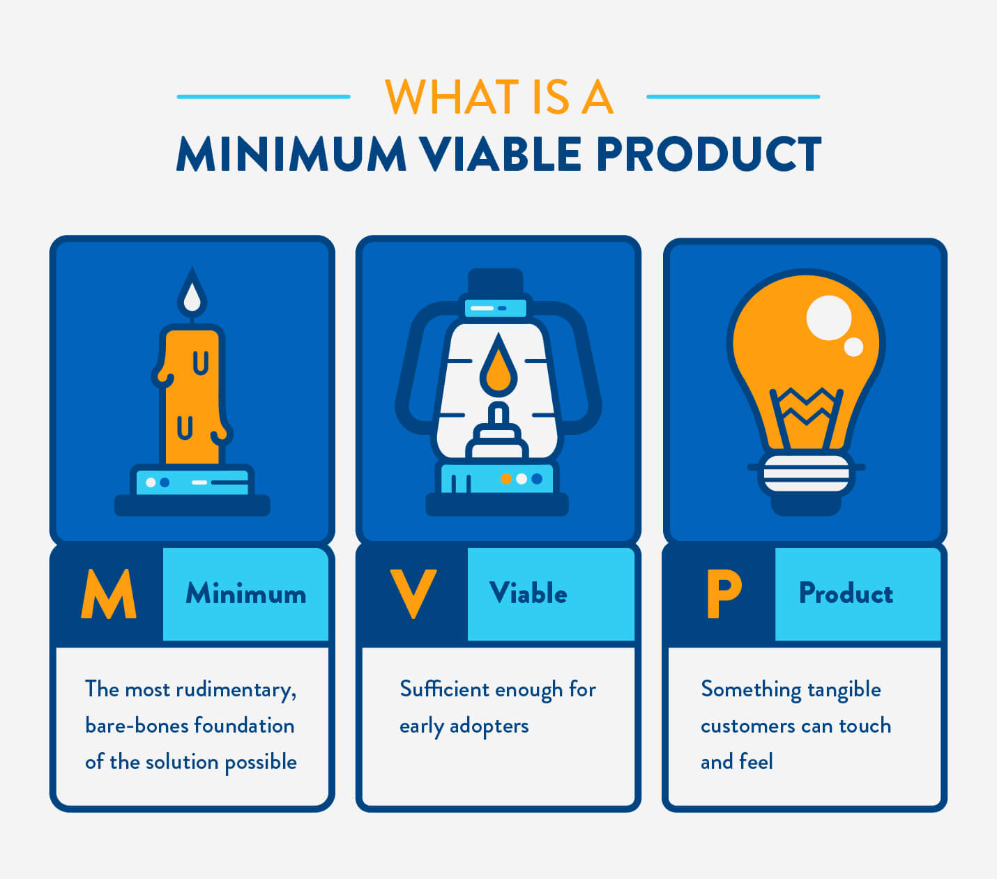 What Is A Minimum Viable Product + Methodologies For Marketers | CleverTap