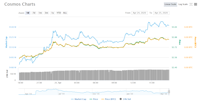 ATOM Coin continue de briller avec une croissance de 10%
