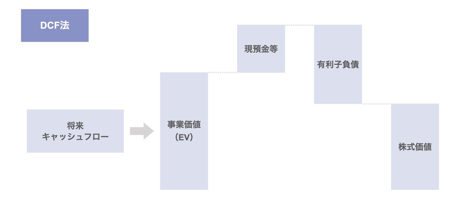 DCF法(割引現在価値法)