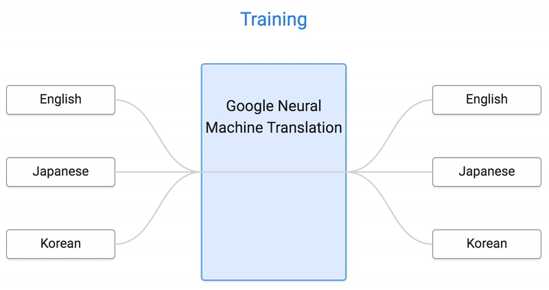 An illustration of how Google Nerual Machine Translation works, where the 3 languages of English, Japanese and Korean are inputted into a blue machine, and outputted as translated, post-GNMT versions.