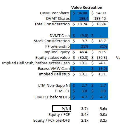 Some Dvmt Updates And Additional Thoughts Yet Another Value Blog