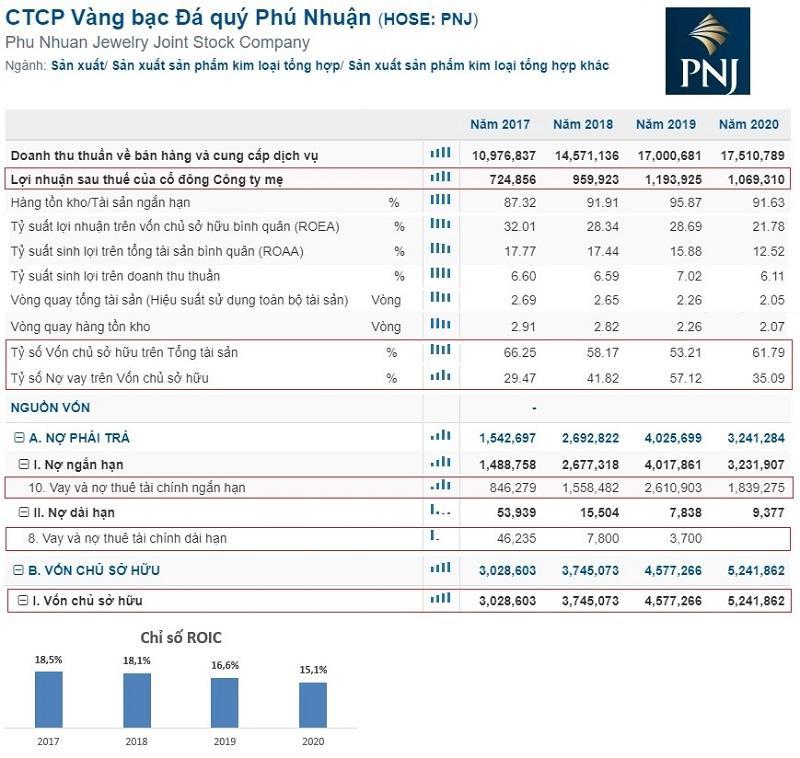 ví dụ cổ phiếu PNJ