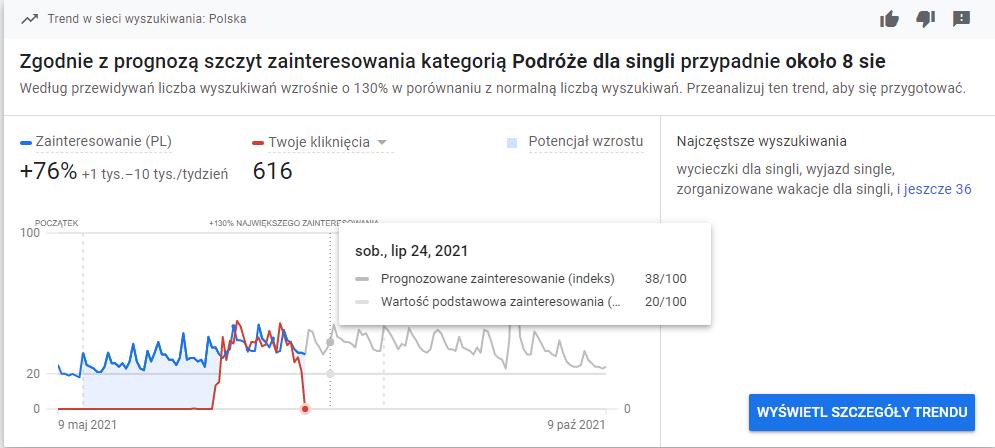 Google Ads Statystyki
