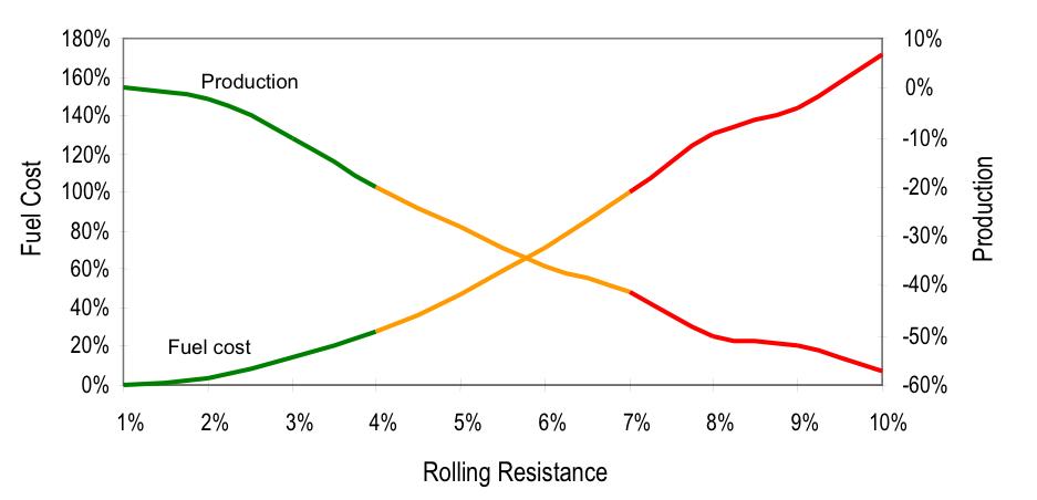 Rolling Resistance Fuel Savings