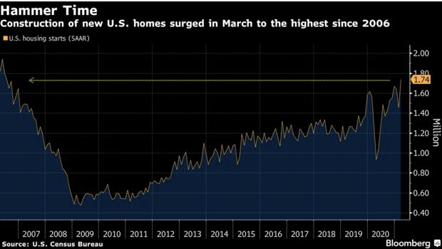 Building Permit Demand and Housing Starts in the U.S.