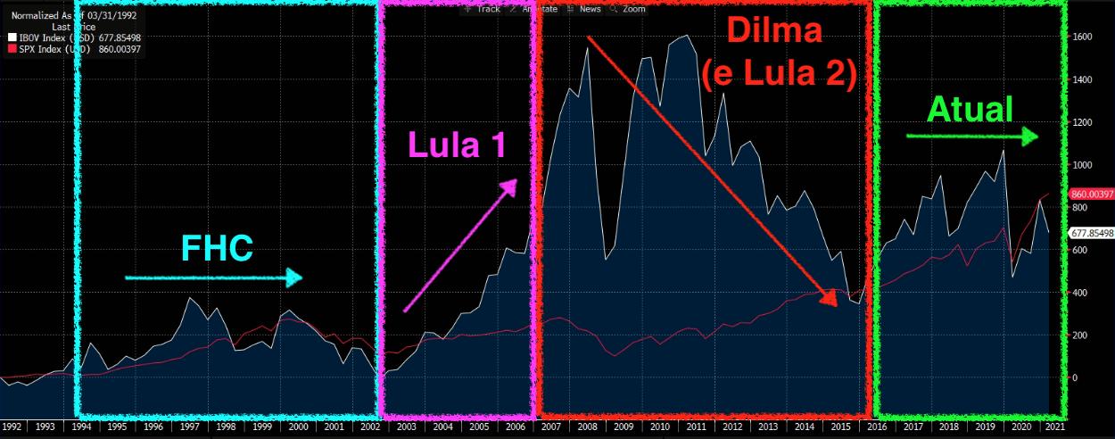Gráfico do Ibovespa (em dólares) – desempenho de acordo com os ex-presidentes e o atual presidente: FHC, Lula, Dilma e Bolsonaro, respectivamente.