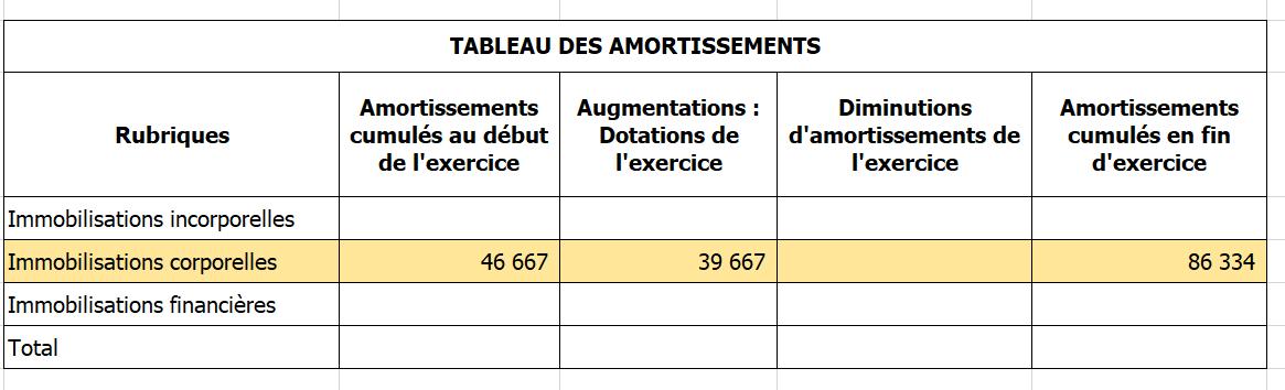 Amortissement Le Guide Complet Pour Debutants Debit Credit Fr