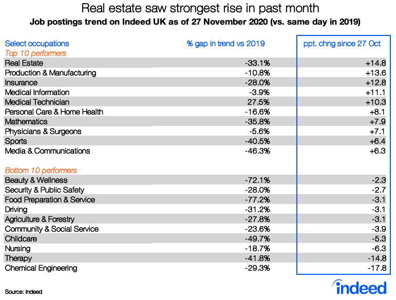 Table showing sectors performing well  this month compared to pre-pandemic numbers like real estate