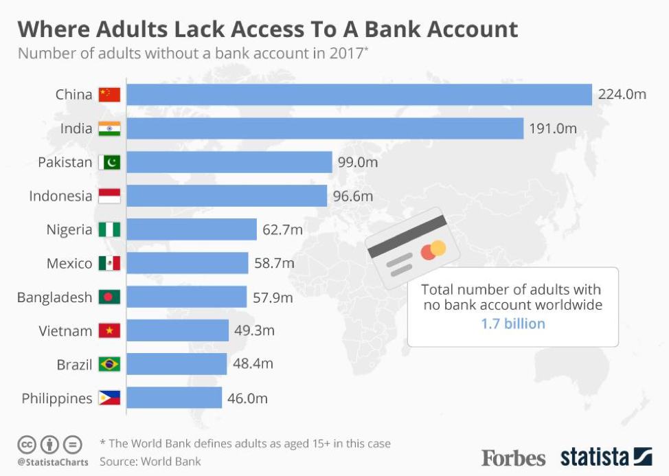 Why do banks even exist if millions of adults lack access to banking?