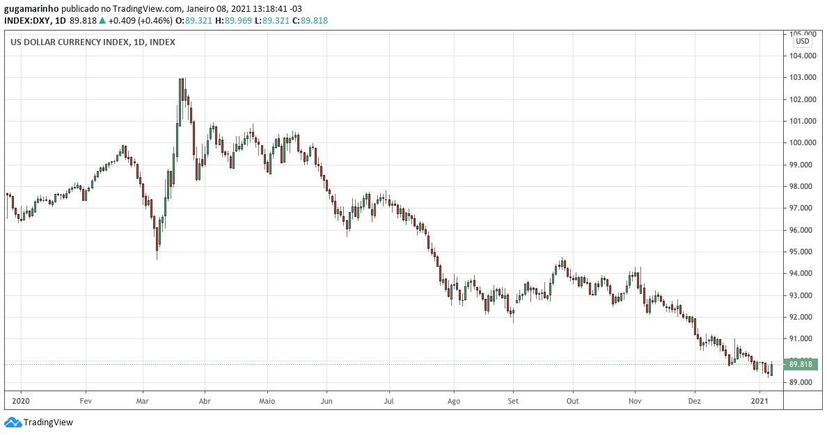Gráfico do Índice Dólar (DXY). Fonte: TradingView.
