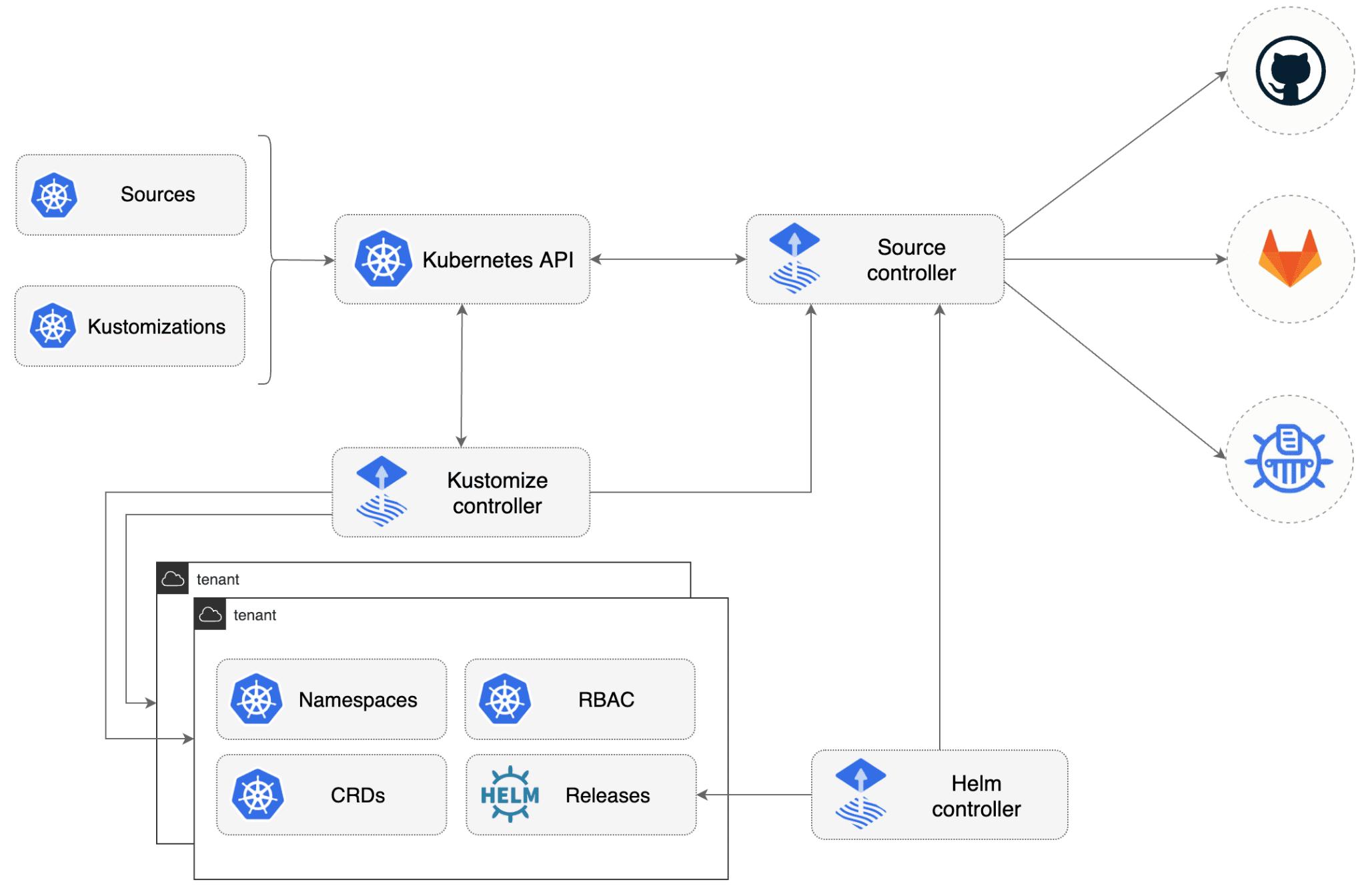 flux2 - Kubernetes Deployment Tools to Improve Your Devops