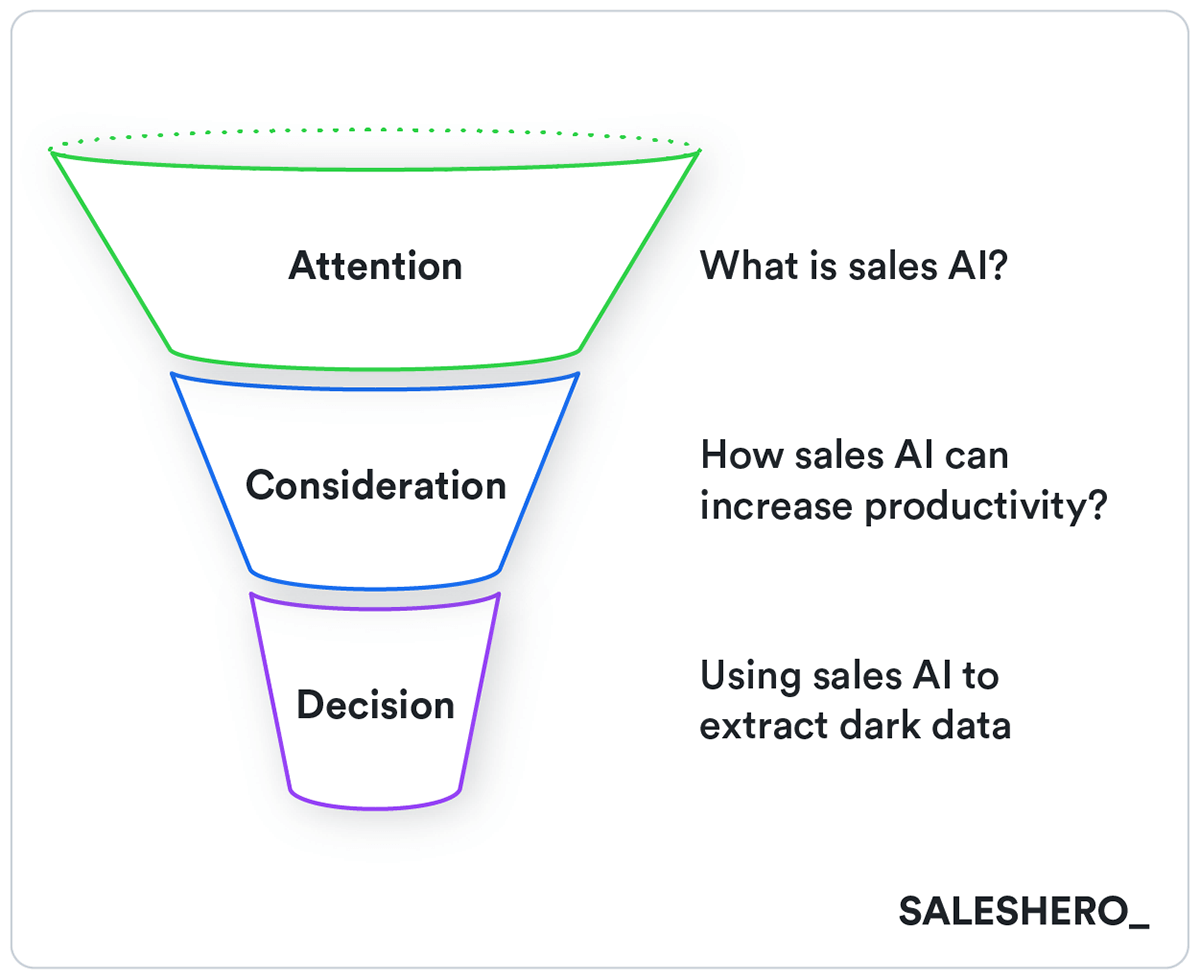 sales cycle in go-to-market strategy