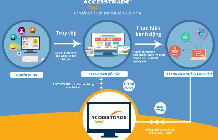 Các để đăng ký tham gia vào Accesstrade là gì?