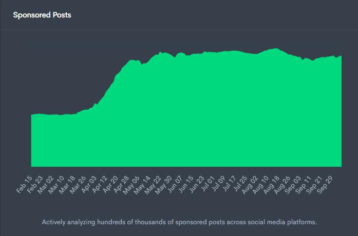 Influencer marketing sponsored posts chart