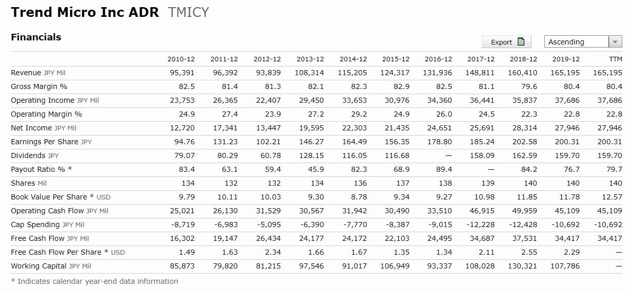 國泰網路資安ETF評價-Trend Micro Inc | 趨勢科技-營收-EPS-股息-自由現金流-ROE