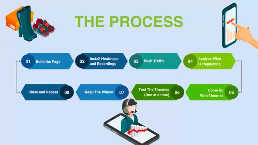 Все процессы оптимизации
