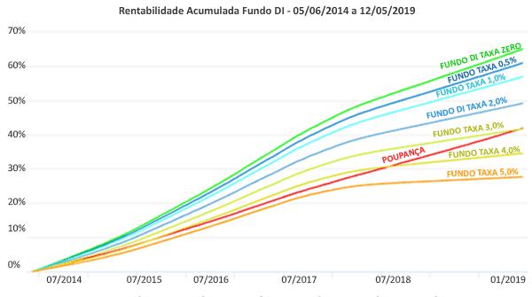 Gráfico da rentabilidade do fundo com diferentes taxas de administração