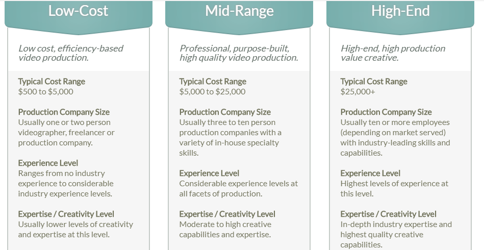 Cost and quality comparison of video marketing services.