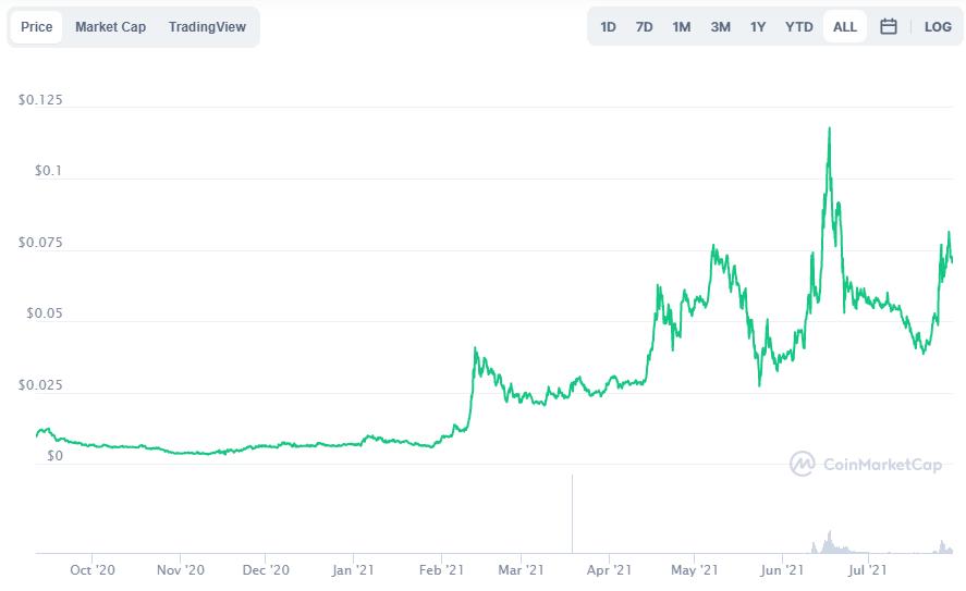 AMP - Top 5 cryptocurrencies