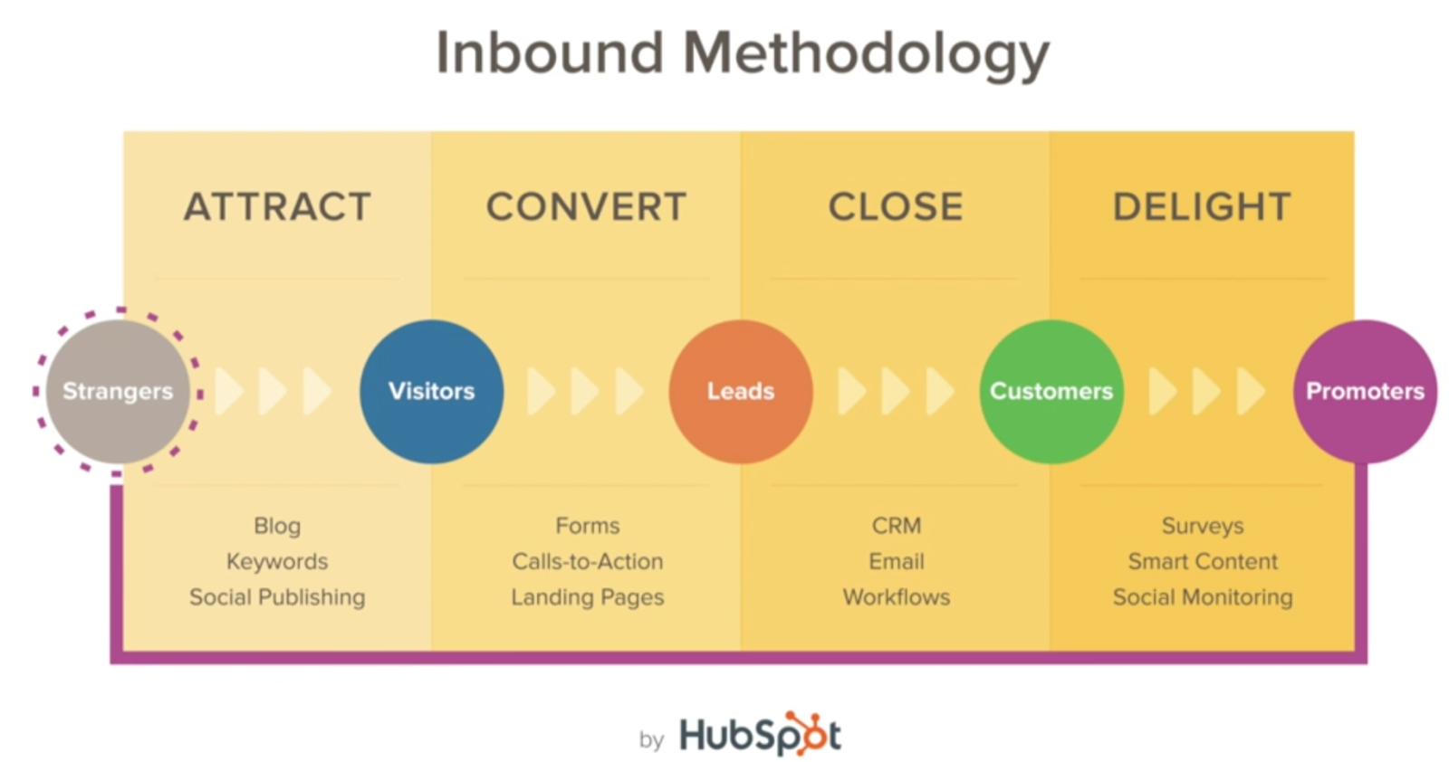 schema-methodologie-inbound-marketing