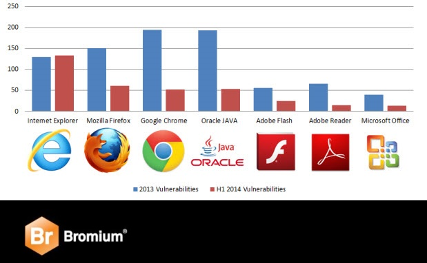Bromium security report, IE vulnerable, first half of 2014