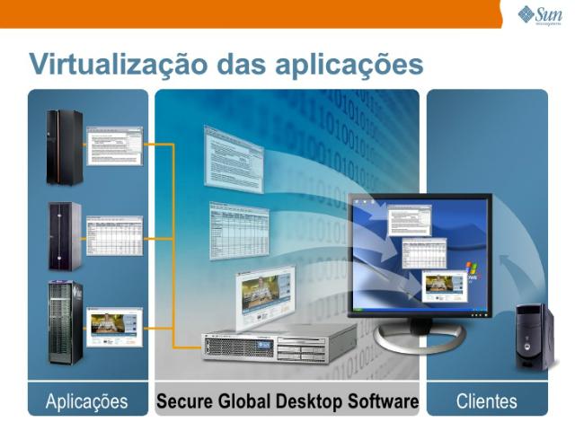 Virtualizaçao de Aplicações