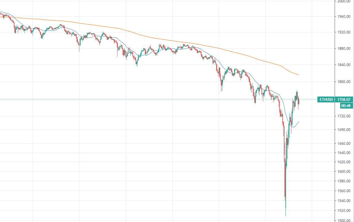 График цены ETH.