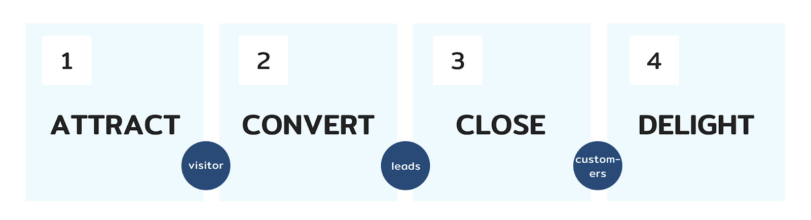 inbound-marketing-framework-2