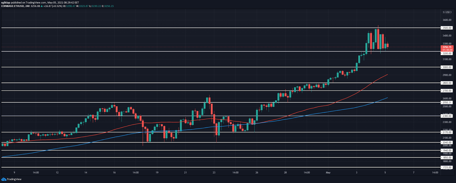 Ethereum price prediction: Ethereum reached $3,500, starts to consolidate in preparation for a retracement?