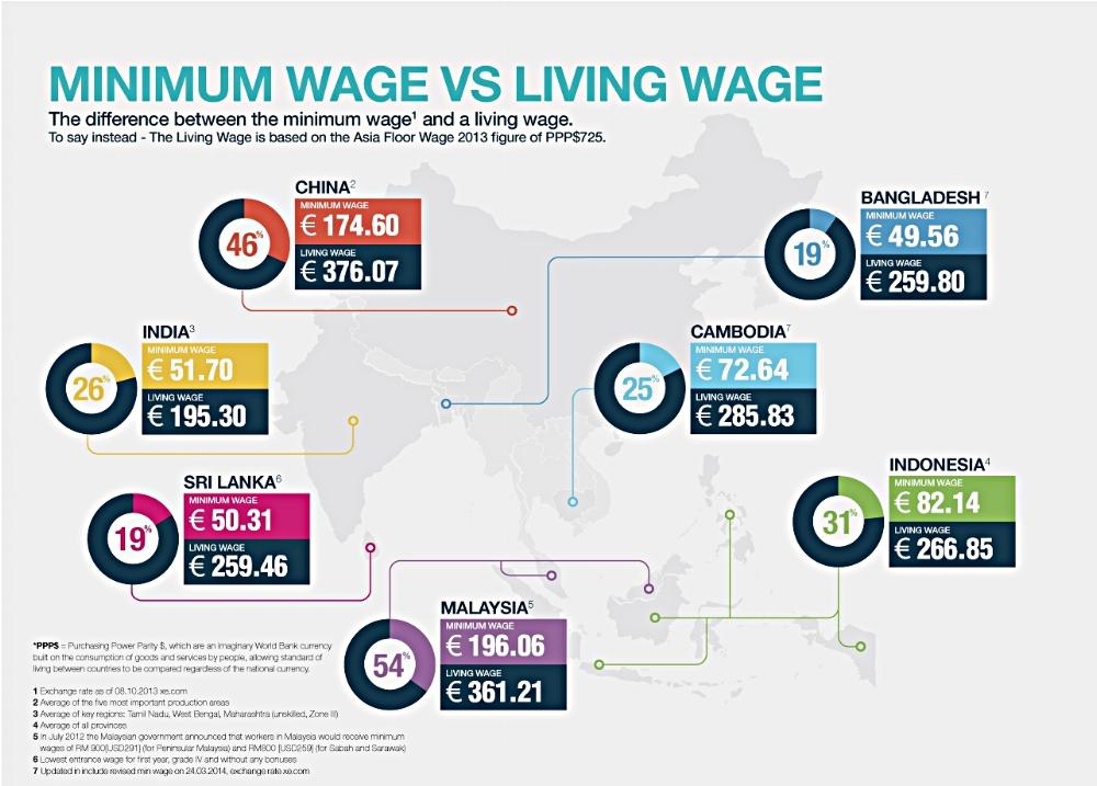 Minimum wage vs living wage nel mondo della fast fashion.